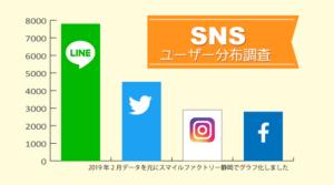 スマイルファクトリー静岡 SNSの分布調査