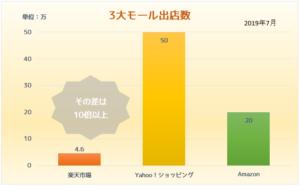 スマイルファクトリー静岡 3大モールグラフ