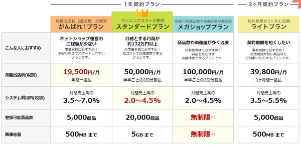 スマイルファクトリー静岡 楽天費用の表