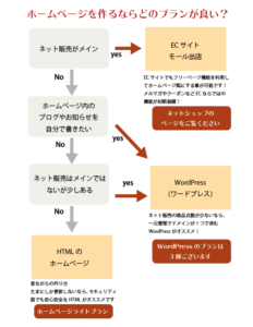 スマイルファクトリー静岡 ホームページフローチャート